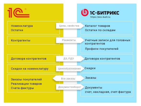 1с битрикс синхронизация битрикс24 экспорт контактов в excel